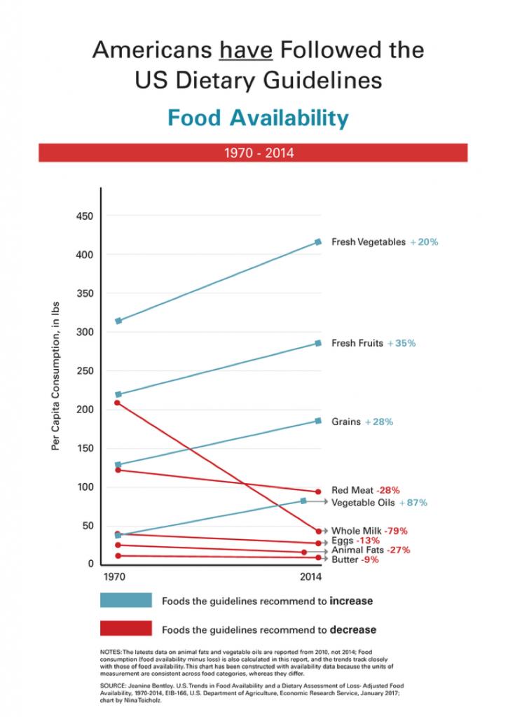 Les Américains ont suivi les recommandations alimentaires