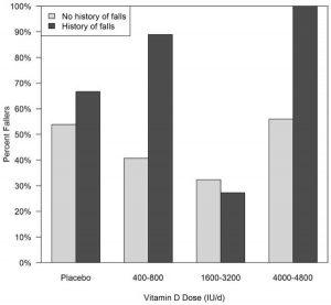 Pourcentage de chutes selon l'historique de chutes