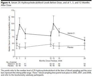 Taux sanguin de vitamine D après bolus annuel
