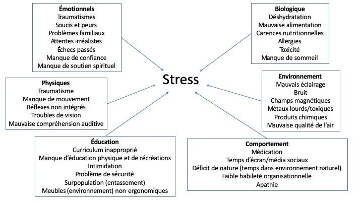 Facteurs de stress