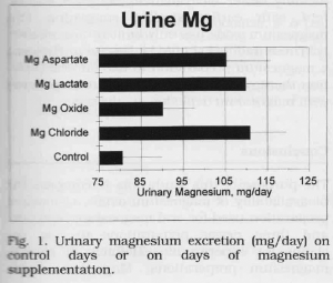 Excrétion urinaire de magnésium